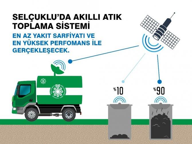 Selçuklu'da akıllı atık toplama sistemi hayata geçiyor