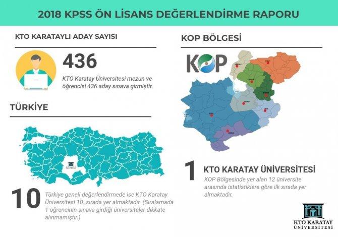 KTO Karatay, KPSS Ön Lisansta bölge birincisi