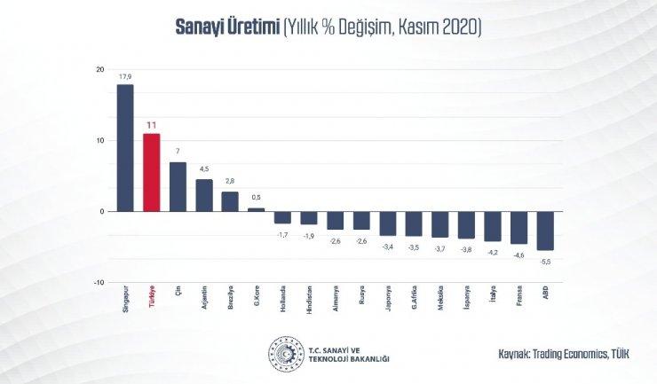 """Bakan Varank: """"Sanayi üretimimiz yıllık yüzde 11, aylık ise yüzde 1,3 artışla piyasa beklentilerinin üzerinde gerçekleşti"""""""