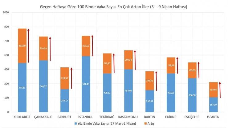 """Bakan Koca: """"100 bin nüfusa karşılık gelen haftalık vaka sayısında en çok artış Kırklareli, Çanakkale, Bayburt, İstanbul ve Tekirdağ'da oldu. Samsun ve Ardahan'da ise azalış gerçekleşti."""""""