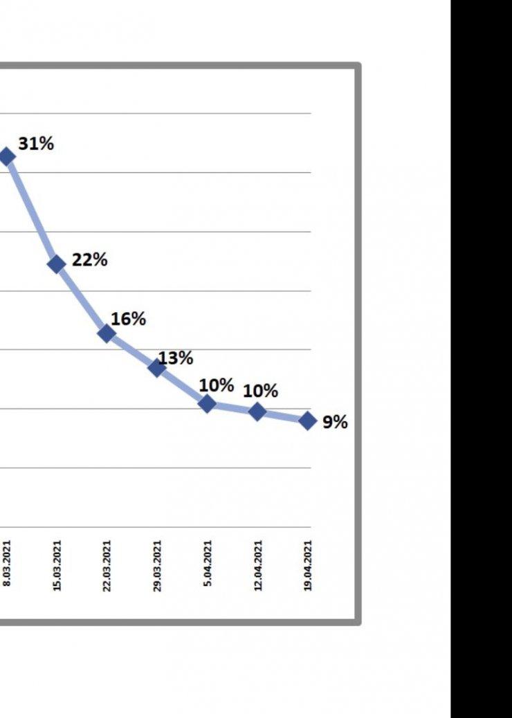 Çankırı'da tedbirler işe yaradı, vaka sayısının düştüğü 6 ilden biri oldu
