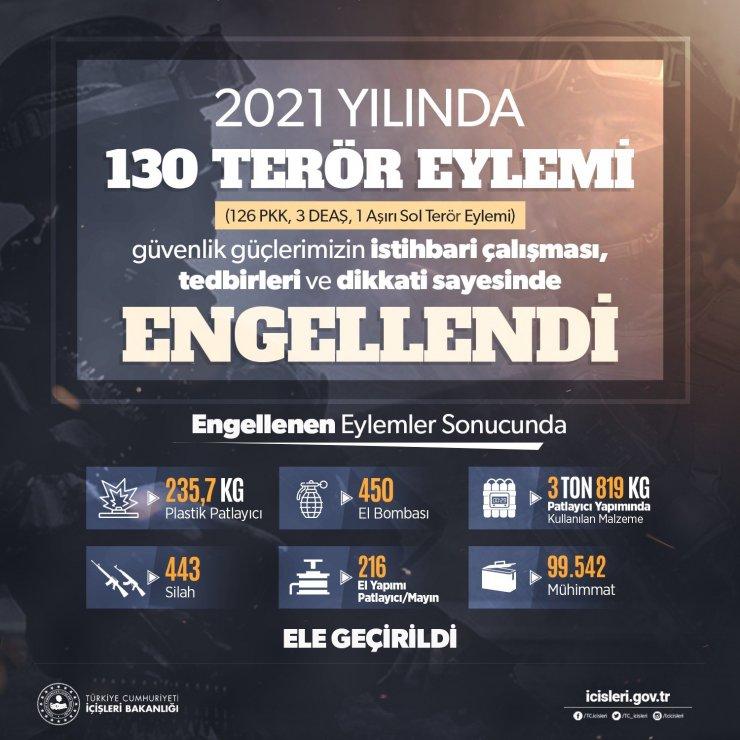 2021 yılında 130 terör eylemi güvenlik güçleri tarafından engellendi